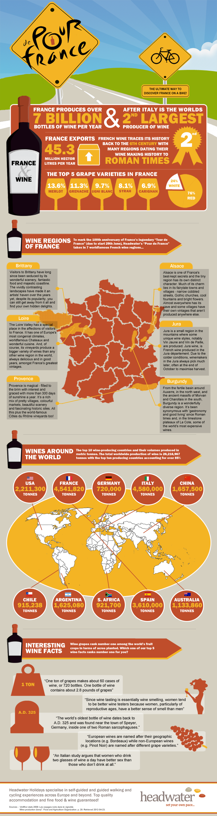 Pour de France, interesting wine facts